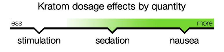 A dosage meter depicting the paradoxical effects of smaller and larger kratom doses