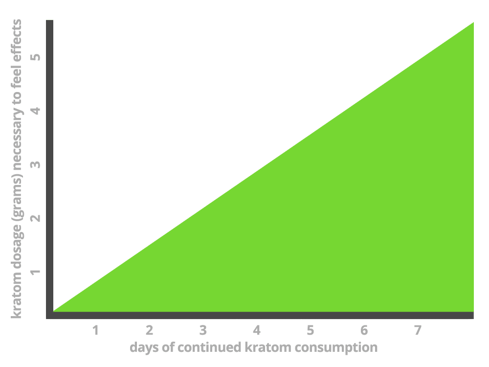 A graph that shows how kratom tolerance can increase over time