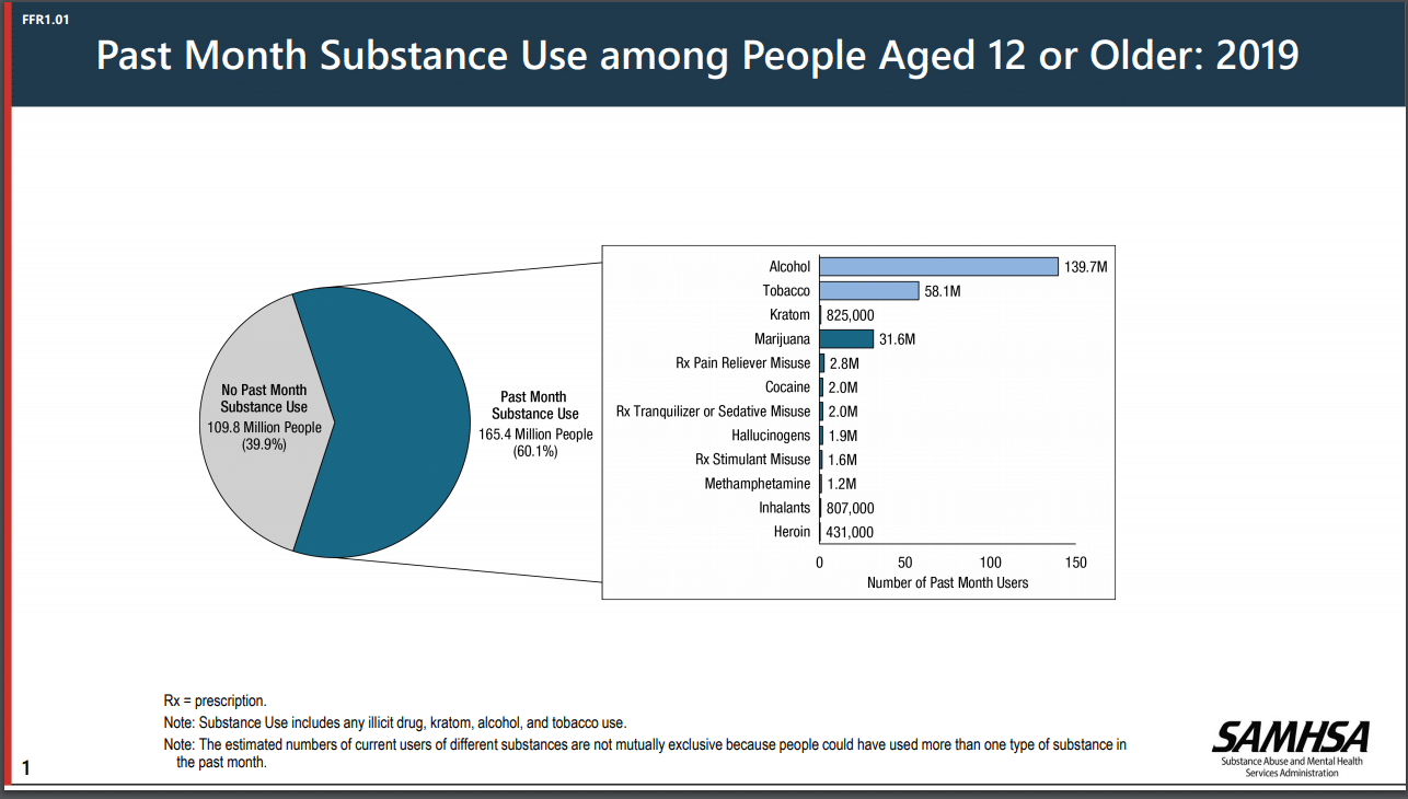 A pie chart depicting the past month substance use among Americans aged 12 or older in 2019